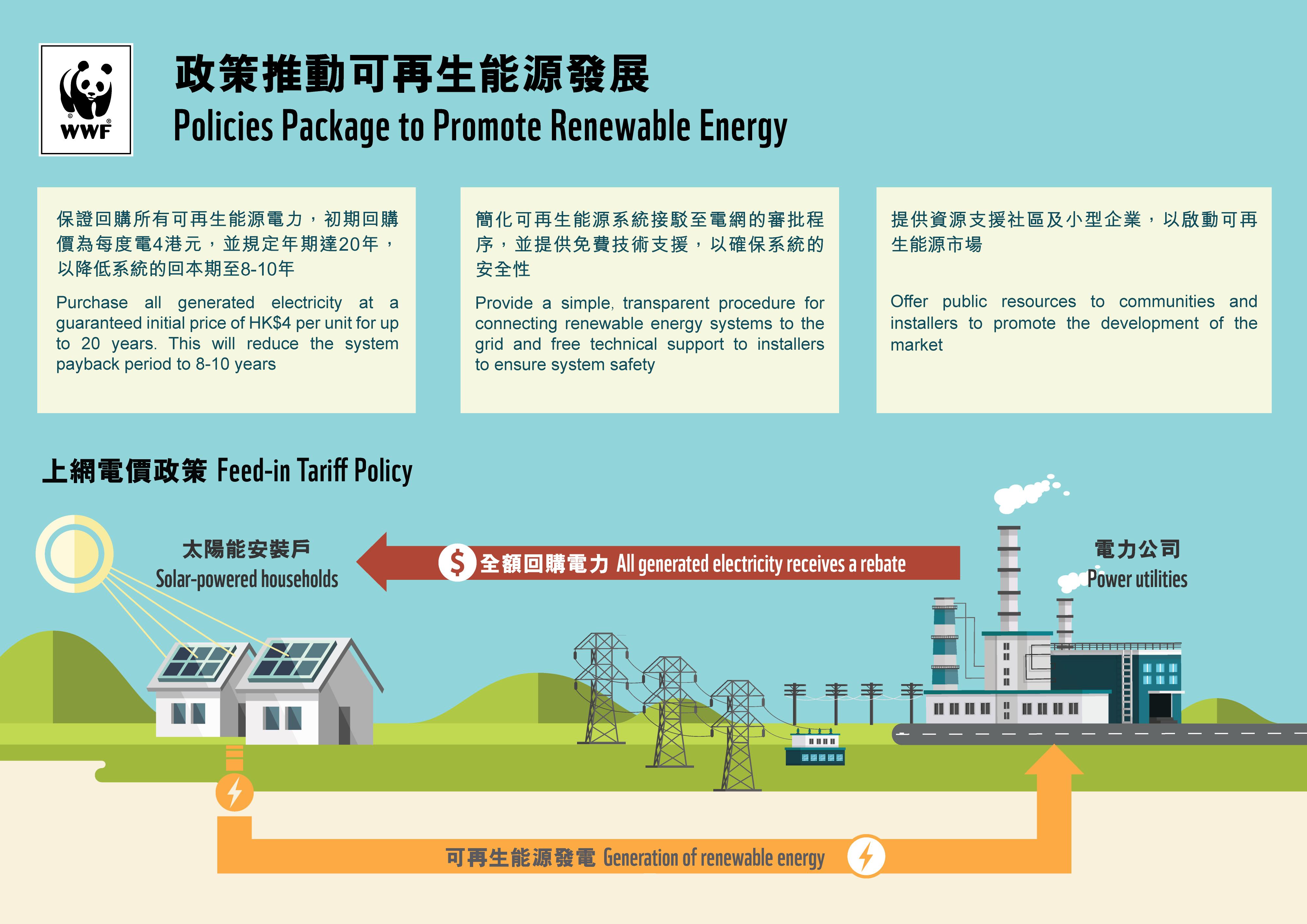 How can renewable energy thrive in hong kong wwf hong kong enlarge xflitez Gallery